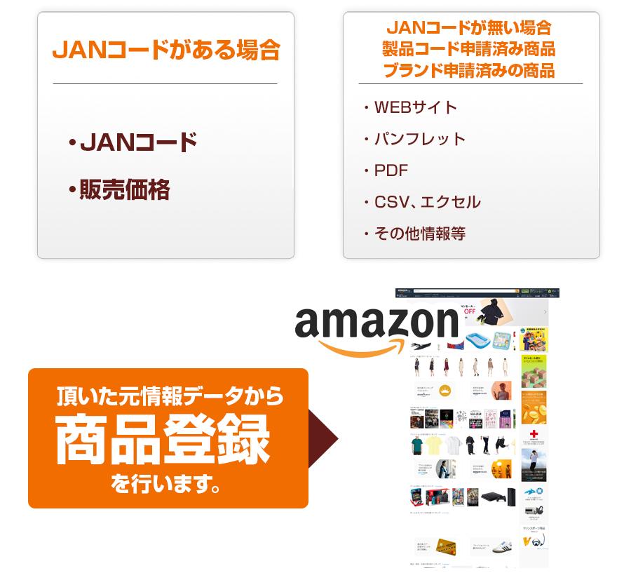 amazon商品登録イメージ