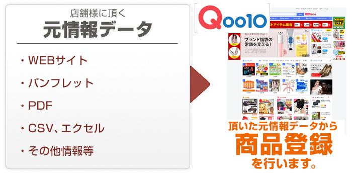 rakuten_touroku ヤフーショッピング商品登録代行