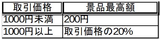 景品表示法の総付景品