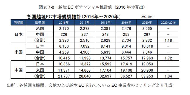 ec市場規模推計_20200518
