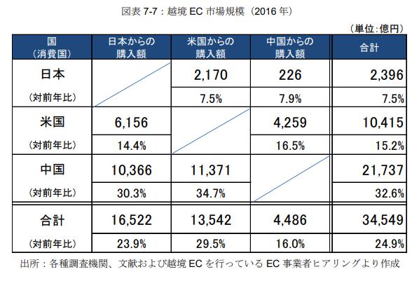 越境ec市場規模_20200518